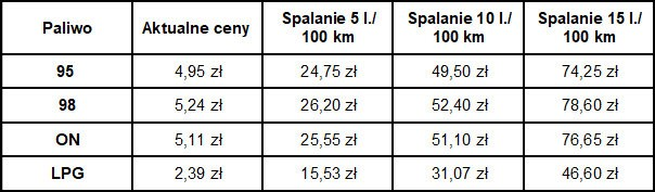 tabela z kosztami spalania gazu